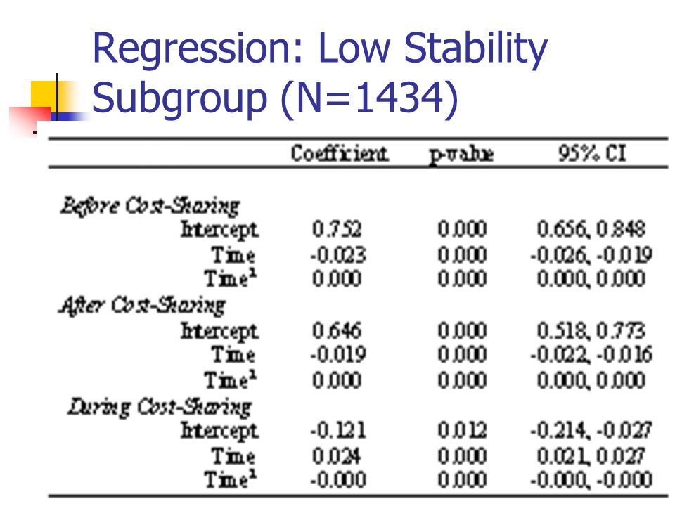 Regression: Low Stability Subgroup (N=1434)