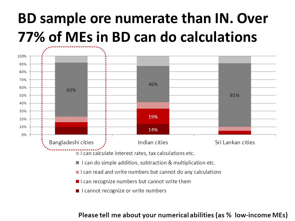 BD sample ore numerate than IN.
