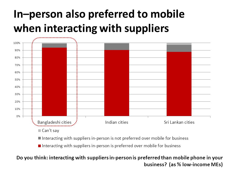 In–person also preferred to mobile when interacting with suppliers Do you think: interacting with suppliers in-person is preferred than mobile phone in your business.