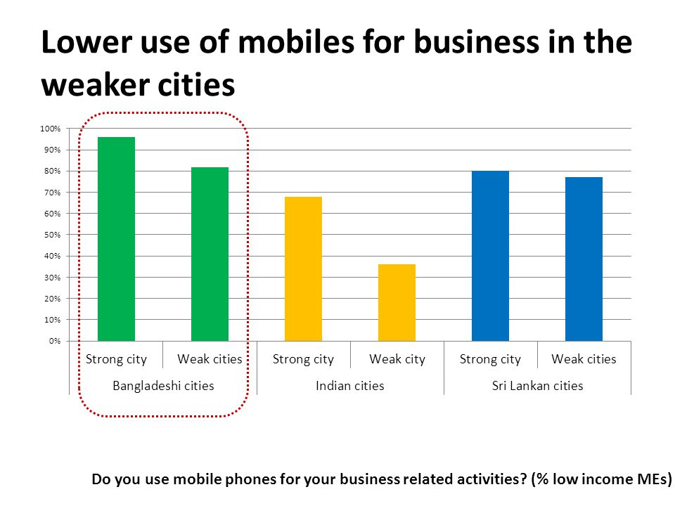 Lower use of mobiles for business in the weaker cities Do you use mobile phones for your business related activities.