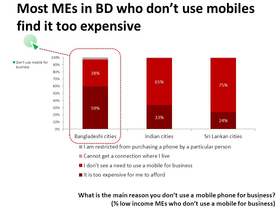 Most MEs in BD who don't use mobiles find it too expensive What is the main reason you don't use a mobile phone for business.