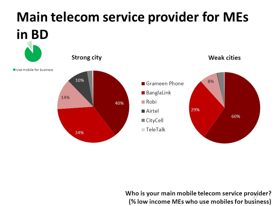 Main telecom service provider for MEs in BD Who is your main mobile telecom service provider.