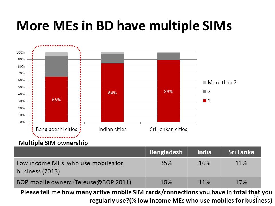 More MEs in BD have multiple SIMs BangladeshIndiaSri Lanka Low income MEs who use mobiles for business (2013) 35%16%11% BOP mobile owners (Teleuse@BOP 2011)18%11%17% Please tell me how many active mobile SIM cards/connections you have in total that you regularly use (% low income MEs who use mobiles for business) Multiple SIM ownership 28