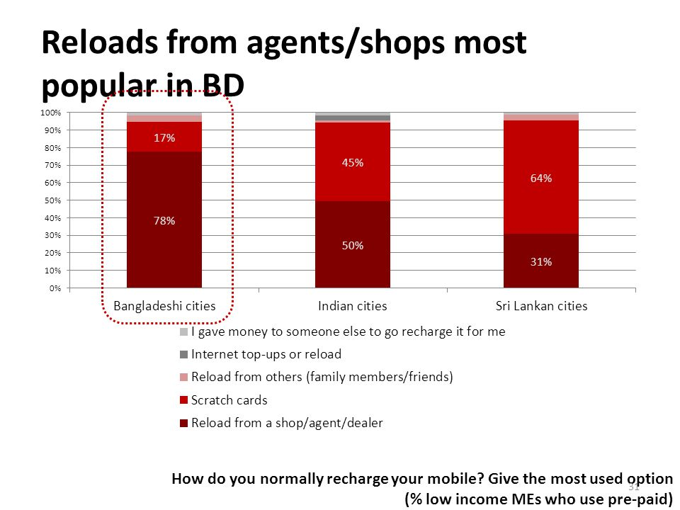 Reloads from agents/shops most popular in BD How do you normally recharge your mobile.