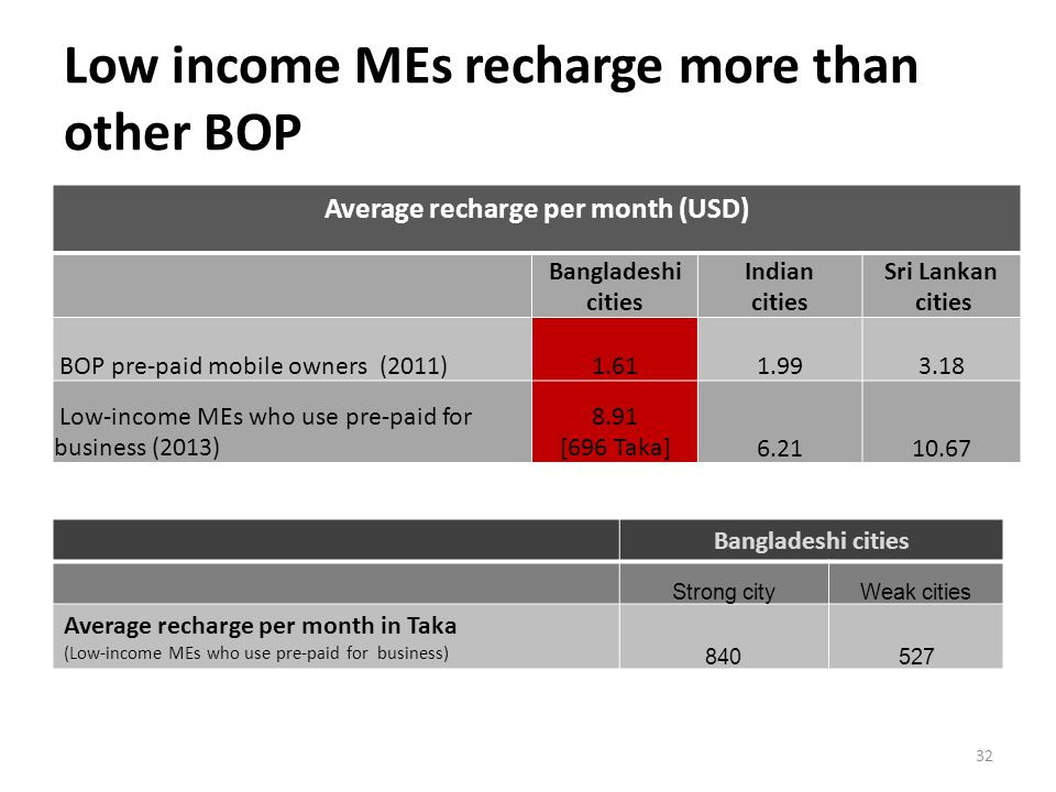 Low income MEs recharge more than other BOP Average recharge per month (USD) Bangladeshi cities Indian cities Sri Lankan cities BOP pre-paid mobile owners (2011)1.611.993.18 Low-income MEs who use pre-paid for business (2013) 8.91 [696 Taka]6.2110.67 32 Bangladeshi cities Strong cityWeak cities Average recharge per month in Taka (Low-income MEs who use pre-paid for business) 840527