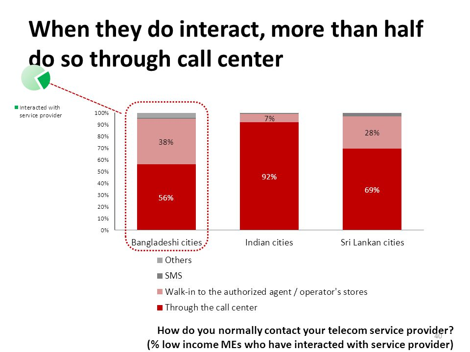 When they do interact, more than half do so through call center How do you normally contact your telecom service provider.