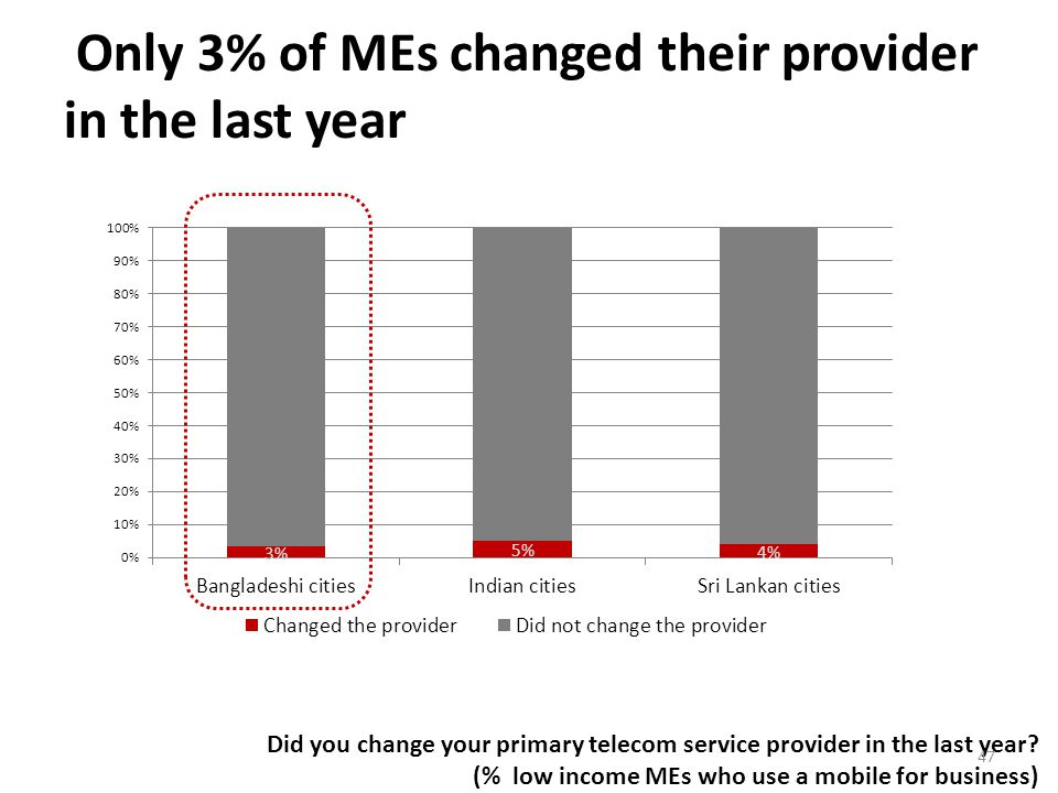 Only 3% of MEs changed their provider in the last year Did you change your primary telecom service provider in the last year.