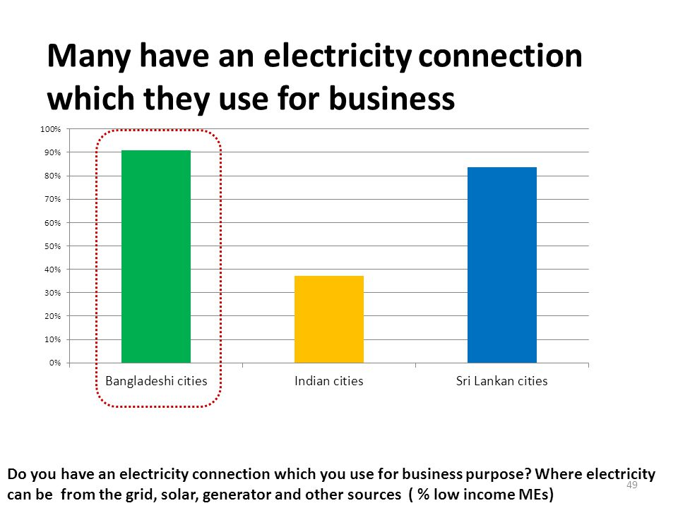 Many have an electricity connection which they use for business Do you have an electricity connection which you use for business purpose.