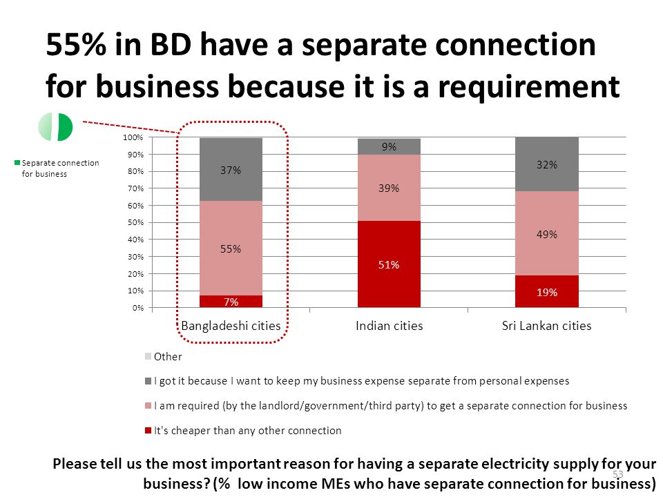 55% in BD have a separate connection for business because it is a requirement Please tell us the most important reason for having a separate electricity supply for your business.