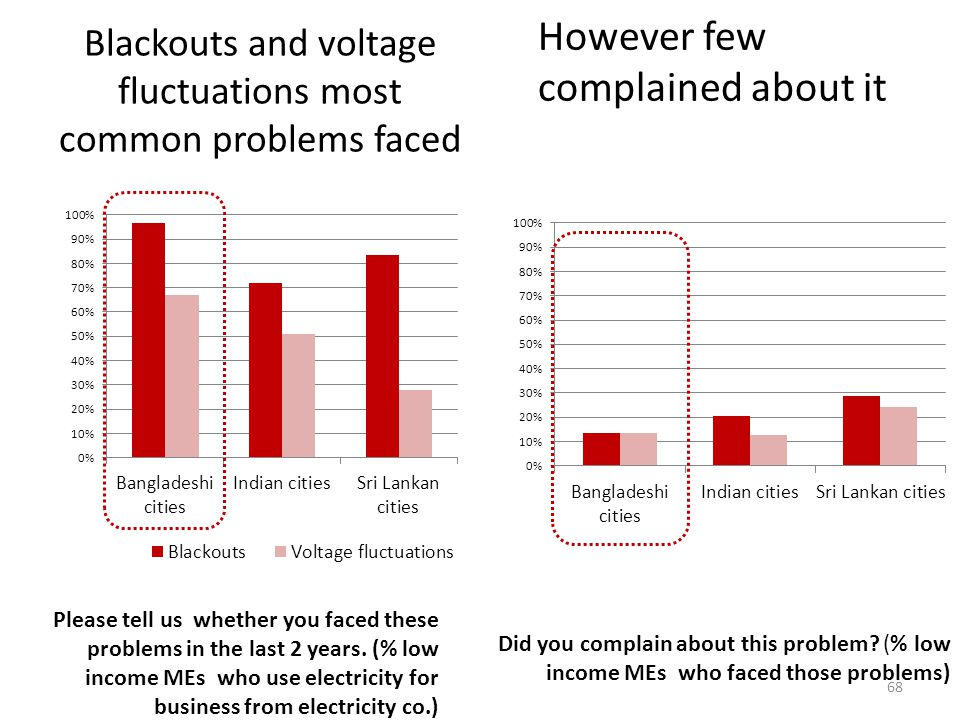 Blackouts and voltage fluctuations most common problems faced Please tell us whether you faced these problems in the last 2 years.