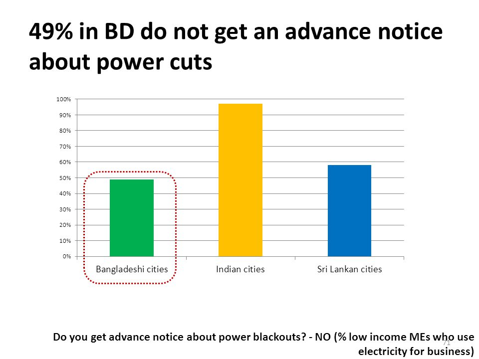 49% in BD do not get an advance notice about power cuts Do you get advance notice about power blackouts.