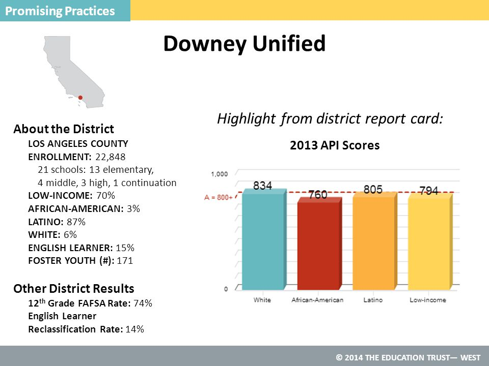 © 2014 THE EDUCATION TRUST— WEST Downey Unified Promising Practices Highlight from district report card: About the District LOS ANGELES COUNTY ENROLLMENT: 22,848 21 schools: 13 elementary, 4 middle, 3 high, 1 continuation LOW-INCOME: 70% AFRICAN-AMERICAN: 3% LATINO: 87% WHITE: 6% ENGLISH LEARNER: 15% FOSTER YOUTH (#): 171 Other District Results 12 th Grade FAFSA Rate: 74% English Learner Reclassification Rate: 14% 2013 API Scores