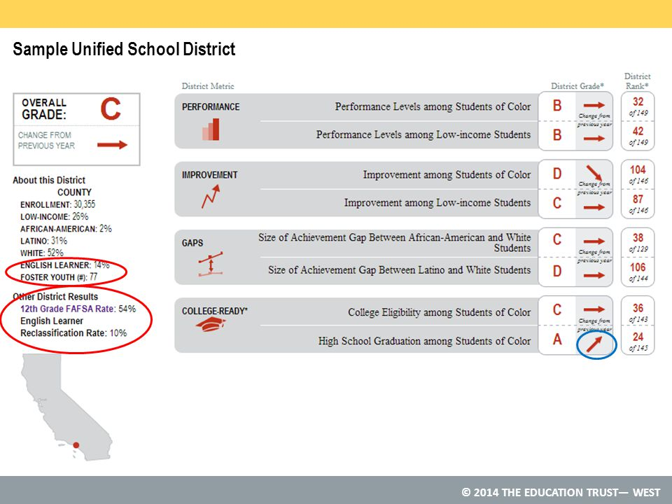 © 2014 THE EDUCATION TRUST— WEST Sample Unified School District