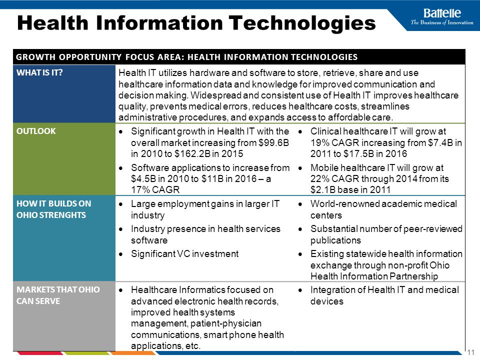 BUSINESS SENSITIVE 11 Health Information Technologies GROWTH OPPORTUNITY FOCUS AREA: HEALTH INFORMATION TECHNOLOGIES WHAT IS IT.