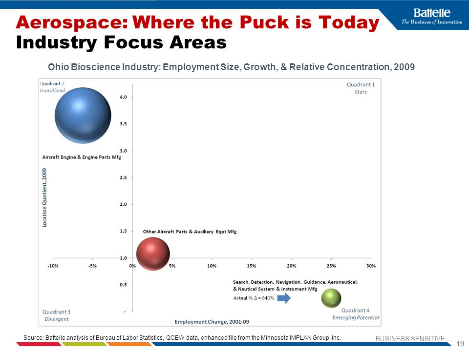 BUSINESS SENSITIVE 19 Aerospace: Where the Puck is Today Industry Focus Areas Ohio Bioscience Industry: Employment Size, Growth, & Relative Concentration, 2009 Source: Battelle analysis of Bureau of Labor Statistics, QCEW data, enhanced file from the Minnesota IMPLAN Group, Inc.