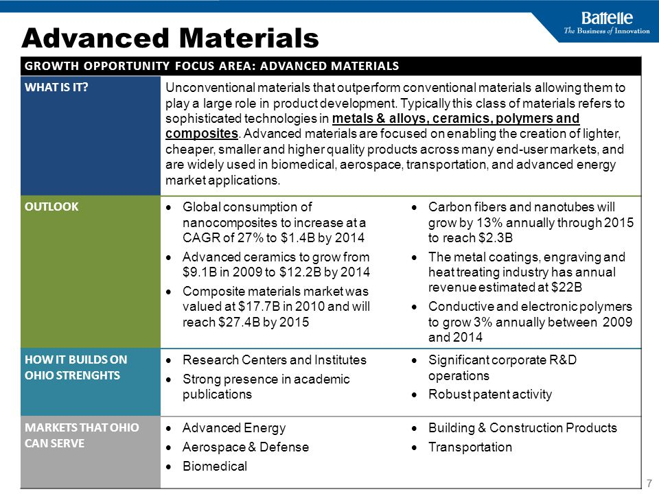 BUSINESS SENSITIVE 7 7 Advanced Materials GROWTH OPPORTUNITY FOCUS AREA: ADVANCED MATERIALS WHAT IS IT.