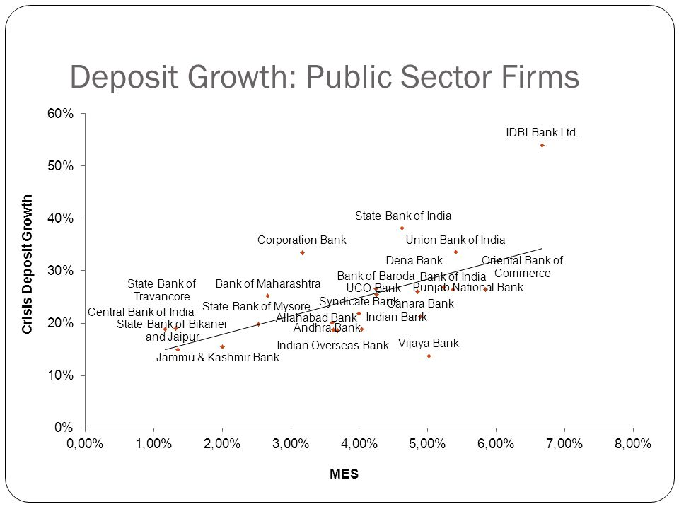 Deposit Growth: Public Sector Firms