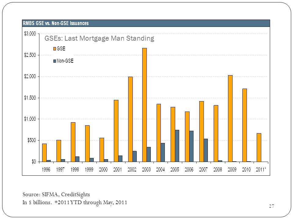 27 GSEs: Last Mortgage Man Standing Source: SIFMA, CreditSights In $ billions.