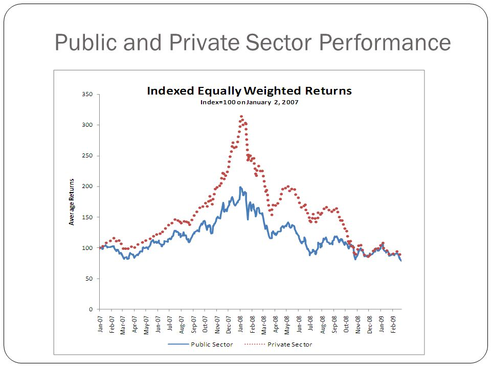 Public and Private Sector Performance