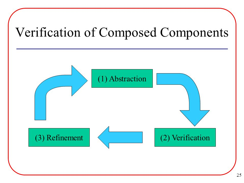 25 Verification of Composed Components (1) Abstraction (2) Verification (3) Refinement