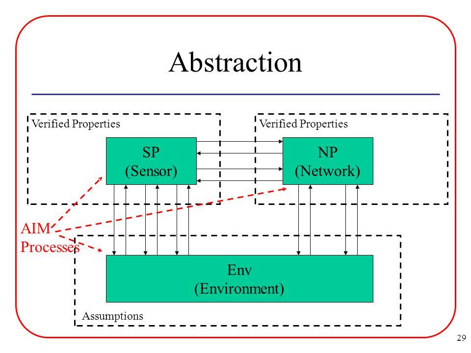 29 Abstraction SP (Sensor) NP (Network) Env (Environment) Verified Properties Assumptions AIM Processes