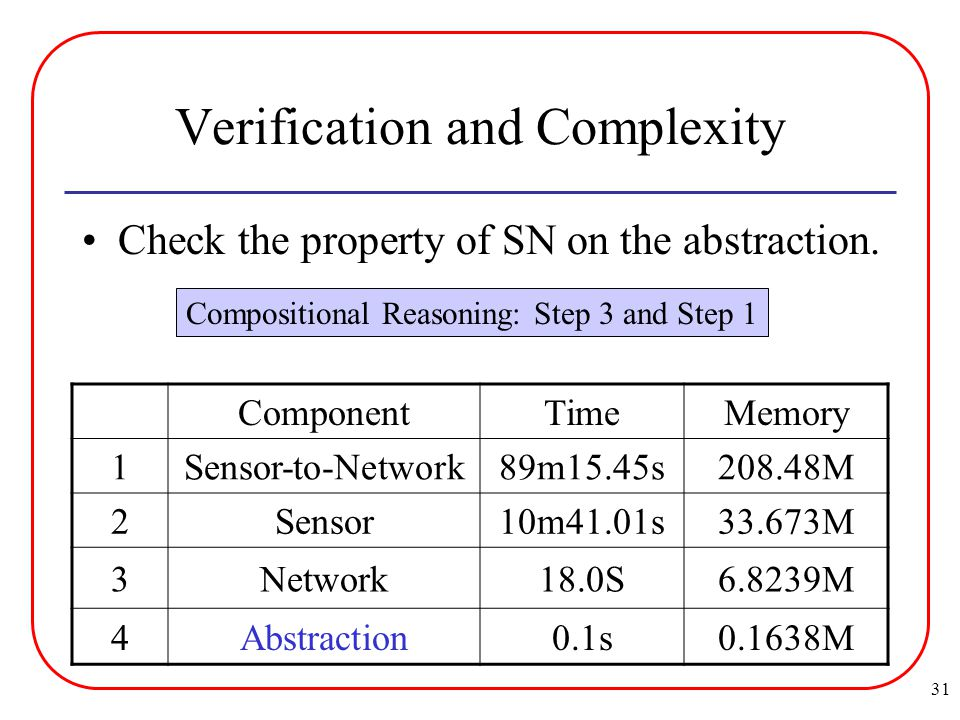 31 Verification and Complexity ComponentTimeMemory 1Sensor-to-Network89m15.45s208.48M 2Sensor10m41.01s33.673M 3Network18.0S6.8239M 4Abstraction0.1s0.1638M Check the property of SN on the abstraction.