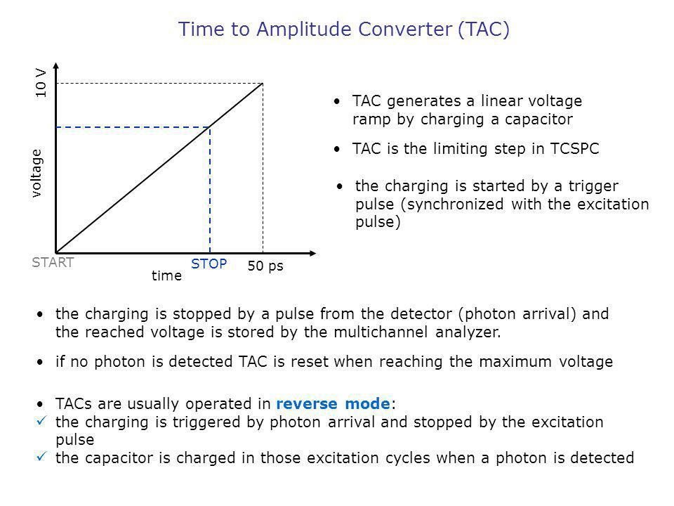 Time to Amplitude Converter (TAC) time voltage 50 ps 10 V START STOP TAC generates a linear voltage ramp by charging a capacitor TAC is the limiting s