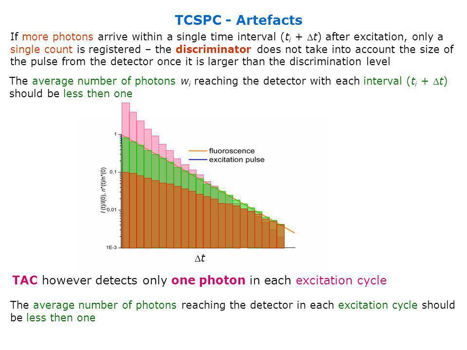 TCSPC - Artefacts If more photons arrive within a single time interval (t i + t) after excitation, only a single count is registered – the discrimina