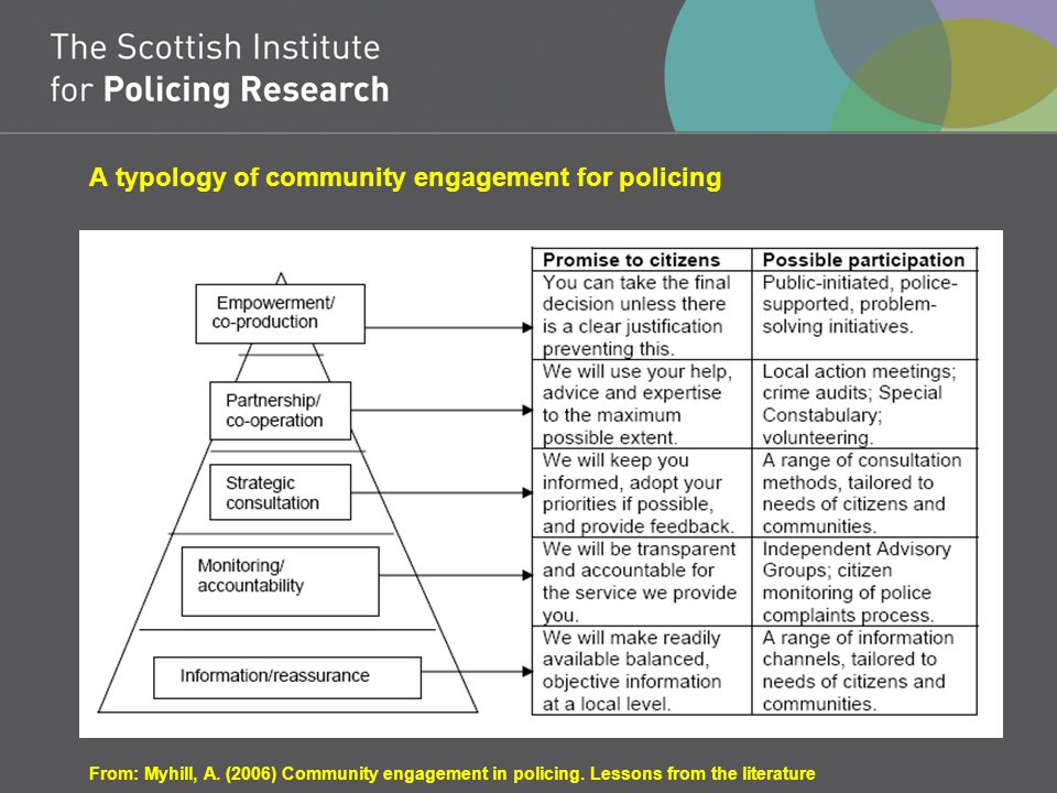A typology of community engagement for policing From: Myhill, A.