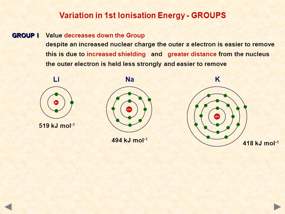 GROUP I GROUP I Value decreases down the Group despite an increased nuclear charge the outer s electron is easier to remove this is due to increased shielding and greater distance from the nucleus the outer electron is held less strongly and easier to remove 519 kJ mol -1 Li 494 kJ mol -1 418 kJ mol -1 NaK Variation in 1st Ionisation Energy - GROUPS