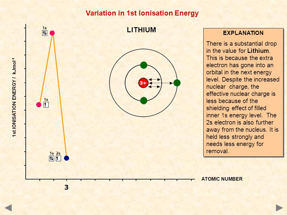 1s 2s 1s ATOMIC NUMBER 1st IONISATION ENERGY / kJmol -1 EXPLANATION There is a substantial drop in the value for Lithium.