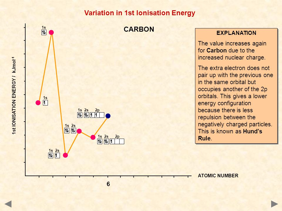 1s 2s 2p 1s 2s 1s ATOMIC NUMBER 1st IONISATION ENERGY / kJmol -1 Variation in 1st Ionisation Energy EXPLANATION The value increases again for Carbon due to the increased nuclear charge.