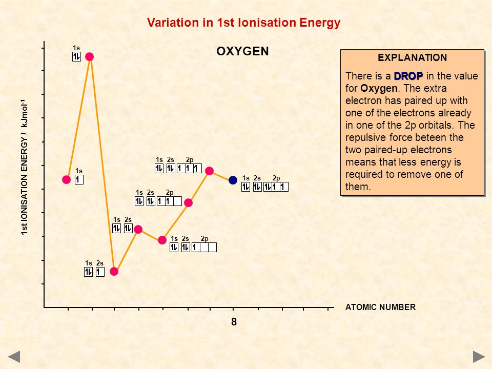 1s 2s 2p 1s 2s 1s ATOMIC NUMBER 1st IONISATION ENERGY / kJmol -1 Variation in 1st Ionisation Energy EXPLANATION DROP There is a DROP in the value for Oxygen.