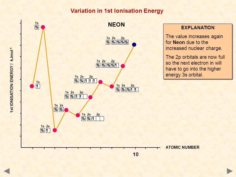 1s 2s 2p 1s 2s 1s ATOMIC NUMBER 1st IONISATION ENERGY / kJmol -1 Variation in 1st Ionisation Energy EXPLANATION The value increases again for Neon due to the increased nuclear charge.