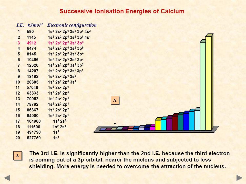 I.E. kJmol -1 Electronic configuration 1 590 1s 2 2s 2 2p 6 3s 2 3p 6 4s 2 2 1145 1s 2 2s 2 2p 6 3s 2 3p 6 4s 1 3 4912 1s 2 2s 2 2p 6 3s 2 3p 6 4 6474