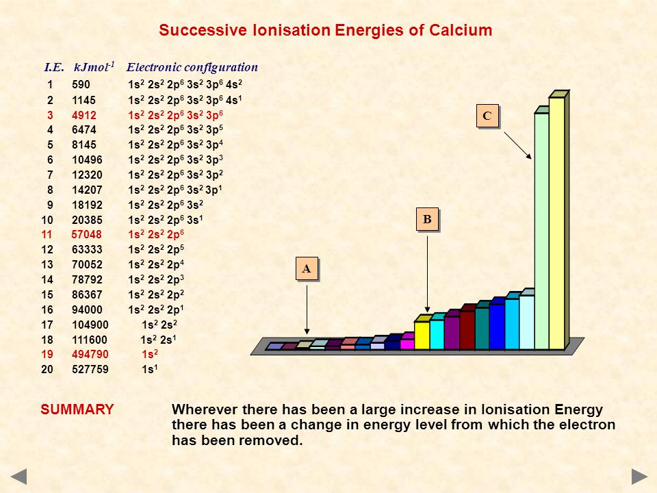 C C B B A A Successive Ionisation Energies of Calcium SUMMARYWherever there has been a large increase in Ionisation Energy there has been a change in energy level from which the electron has been removed.