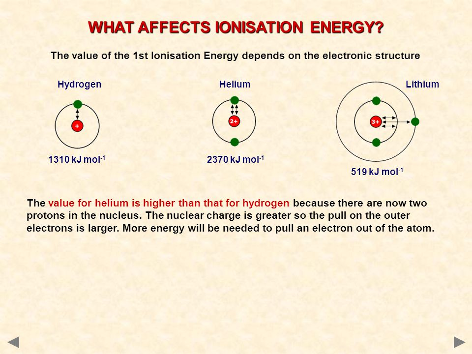 WHAT AFFECTS IONISATION ENERGY.