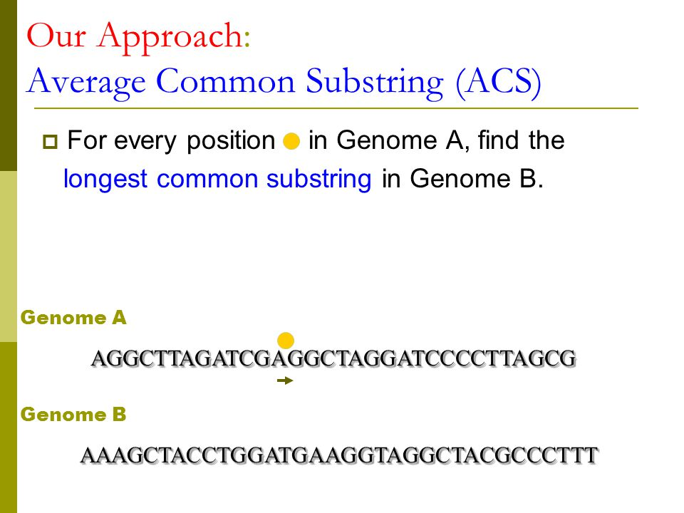  For every position in Genome A, find the longest common substring in Genome B.