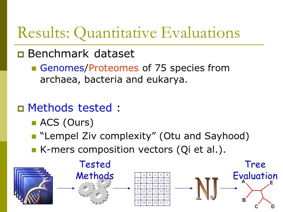  Benchmark dataset Genomes/Proteomes of 75 species from archaea, bacteria and eukarya.