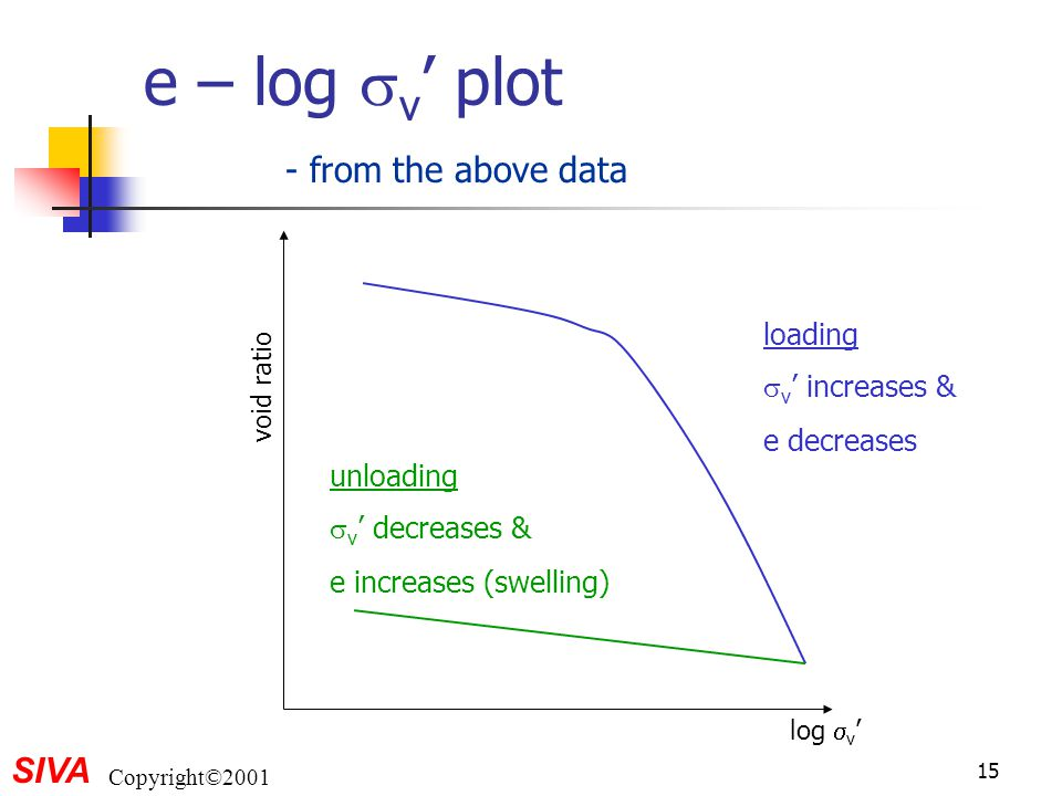 SIVA Copyright©2001 15 e – log  v ' plot log  v ' void ratio loading  v ' increases & e decreases unloading  v ' decreases & e increases (swelling