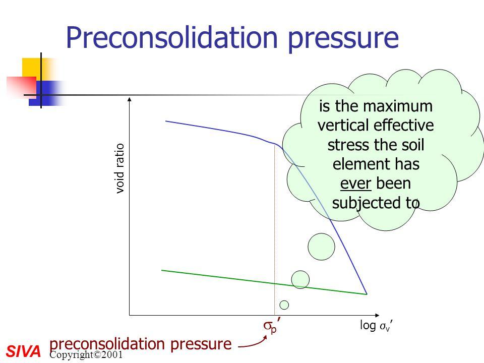 SIVA Copyright©2001 Preconsolidation pressure log  v ' void ratio p'p' preconsolidation pressure is the maximum vertical effective stress the soil