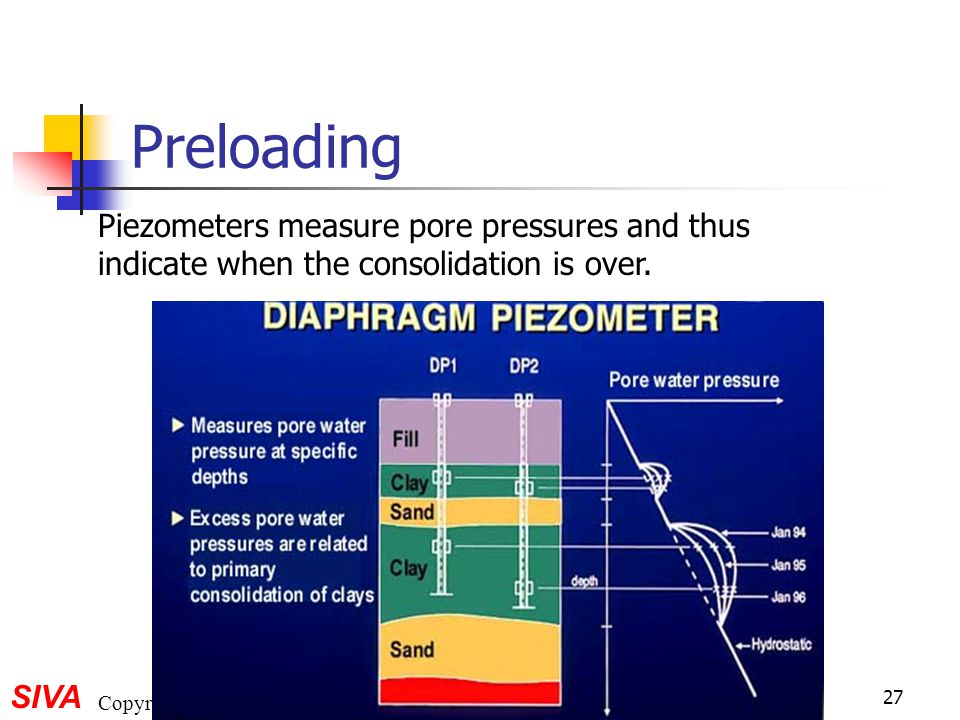 SIVA Copyright©2001 27 Preloading Piezometers measure pore pressures and thus indicate when the consolidation is over.