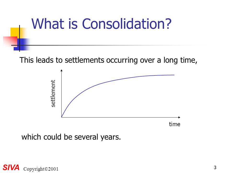 SIVA Copyright©2001 14 Consolidation Test unloading