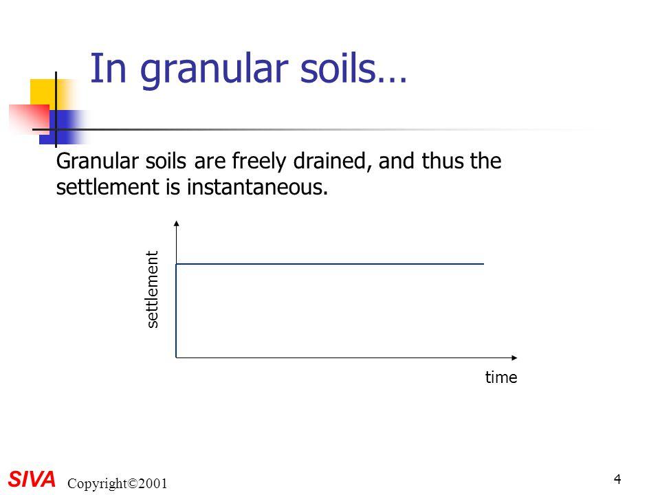 SIVA Copyright©2001 4 In granular soils… Granular soils are freely drained, and thus the settlement is instantaneous. time settlement