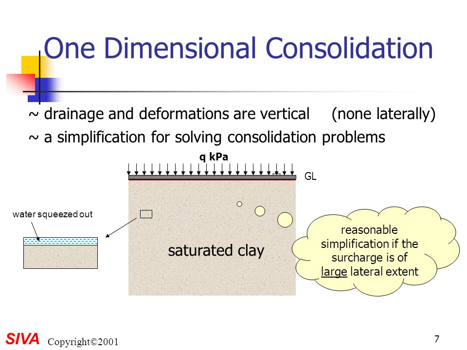 SIVA Copyright©2001 18 Virgin Consolidation Line log  v ' void ratio virgin consolidation line p'p'  vo ' eoeo e o,  vo ' original state