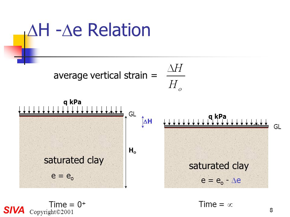 SIVA Copyright©2001 9  H -  e Relation Consider an element where V s = 1 initially.