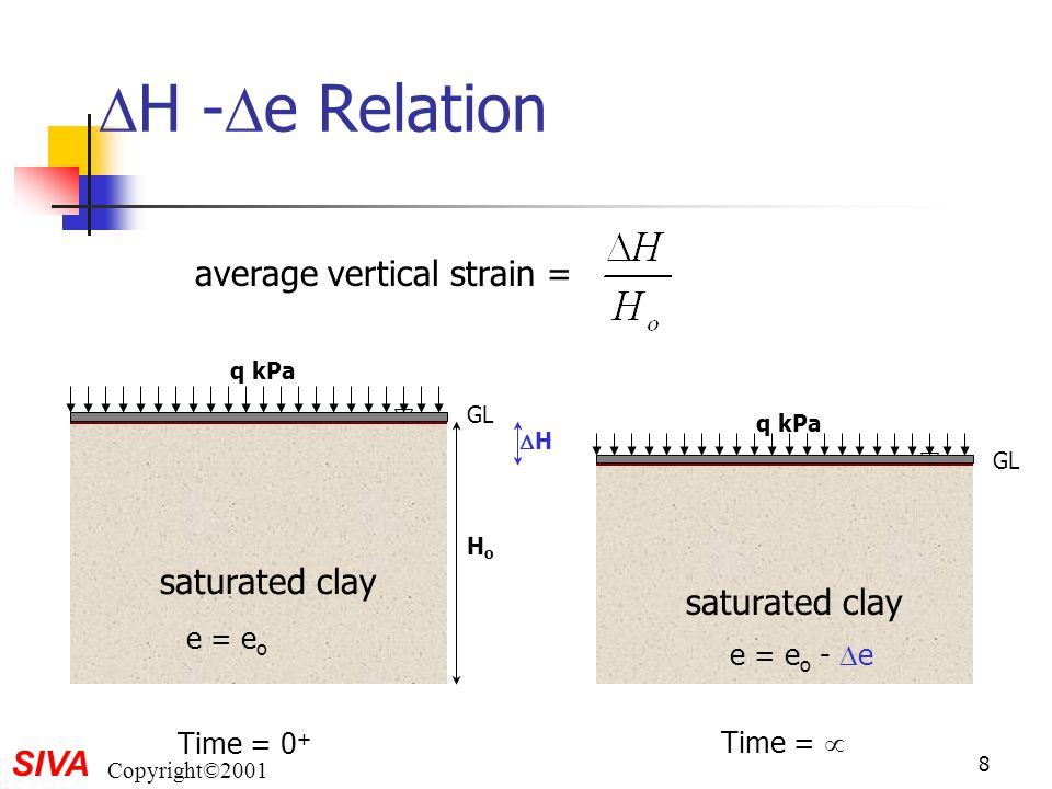 SIVA Copyright©2001 Overconsolidation ratio (OCR) log  v ' void ratio virgin consolidation line p'p'  vo ' eoeo original state Field  vo '