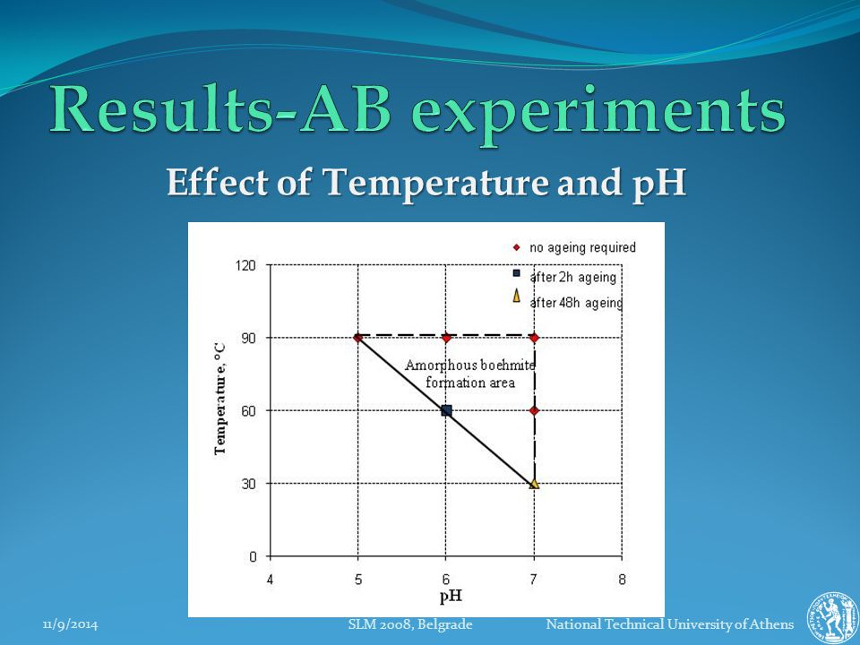 11/9/2014 SLM 2008, Belgrade National Technical University of Athens Effect of Temperature and pH