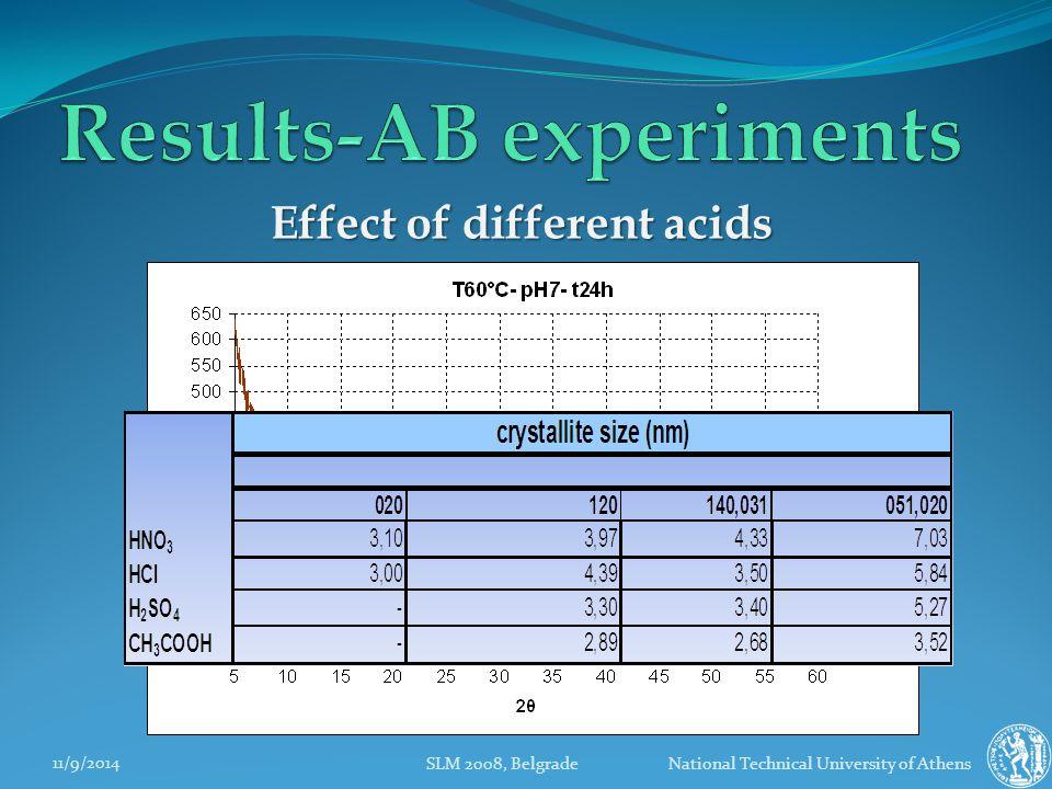 11/9/2014 SLM 2008, Belgrade National Technical University of Athens Effect of different acids