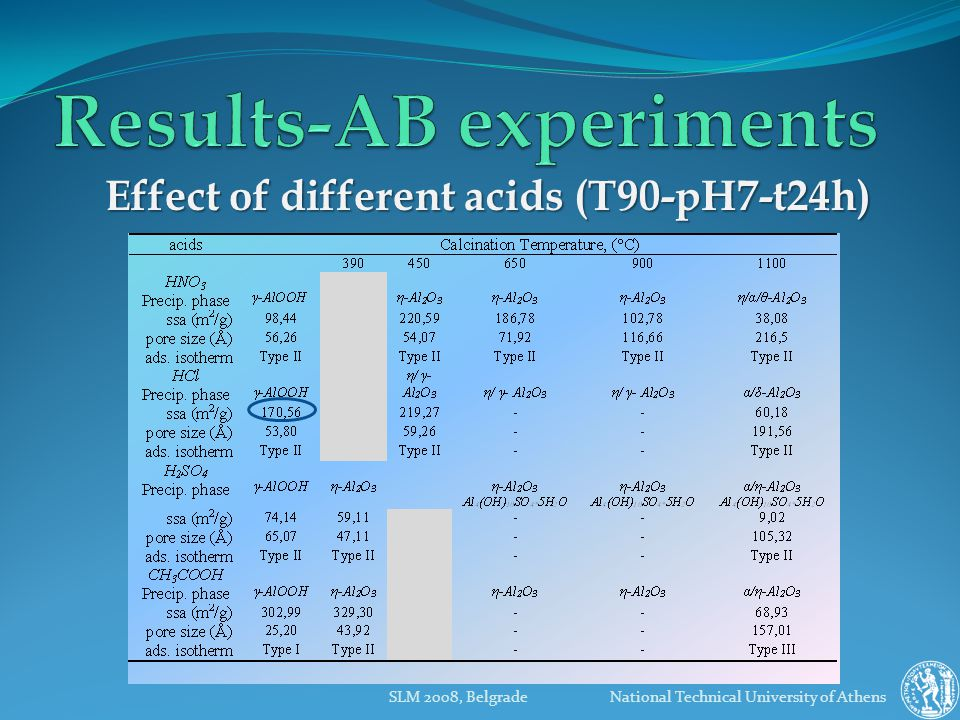 SLM 2008, Belgrade National Technical University of Athens Effect of different acids (T90-pH7-t24h)